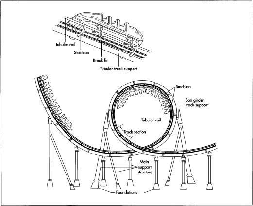 Parts Of A Roller Coaster Car